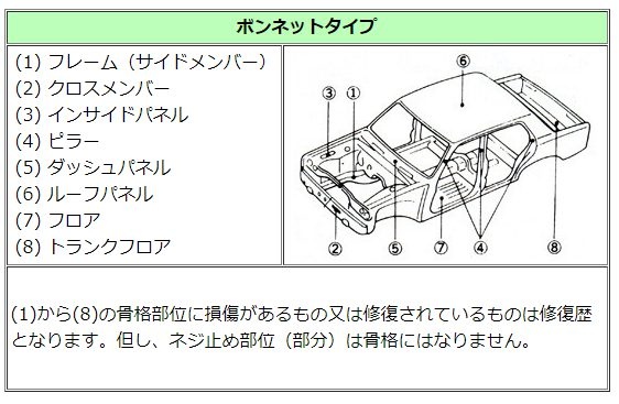 車の骨格部分の図