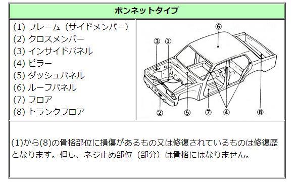 修復歴車のイラスト